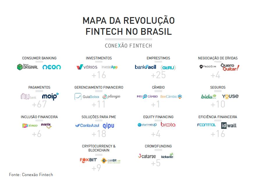 fintech no brasil