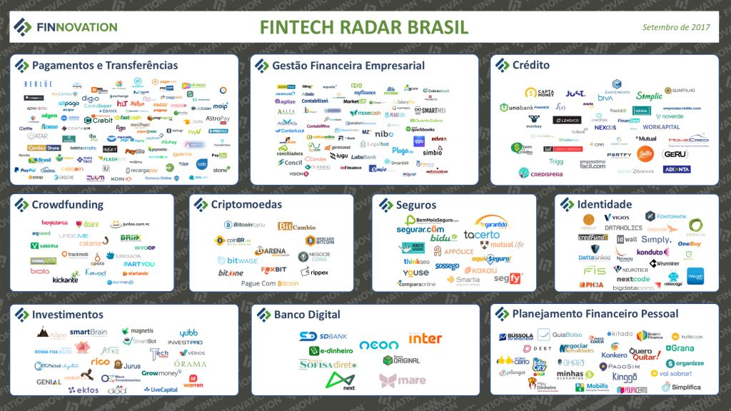 radar fintech brasil finnovation
